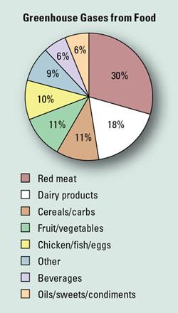 food miles - percent impact