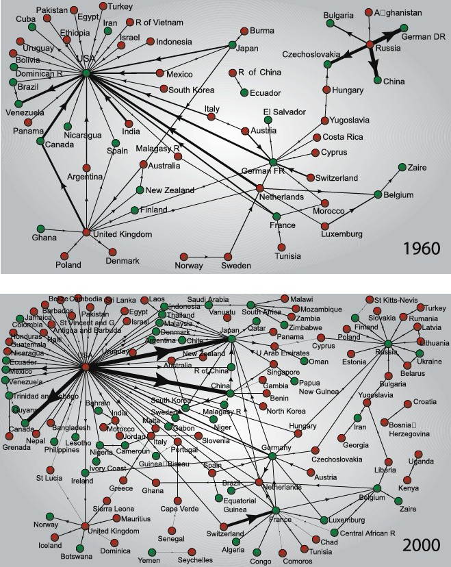 World trade imbalance web for the years 1960 and 2000. Directed network of merchandize trade imbalances between world countries. Each country appears as a node and the direction of the arrow follows that of the net flow of money.  (Serrano et al 2007).
