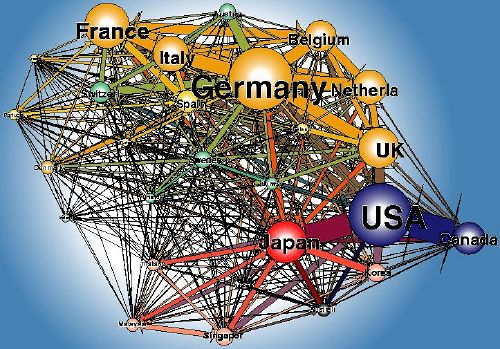 Structure of world trade of between 28 OECD countries in 1992. The size of the nodes gives the volume of flows  in dollars (imports and exports) for each country . The size of the links stands for the volume of trade between any two countries. Colors give the regional respectively memberships in different trade organisations: EC countries (yellow), EFTA countries (green), USA and Canada (blue), Japan (red), East Asian Countries (pink), Oceania (Australia , New Zealand) (black).  From Max Planck Institute for the Study of Societies.