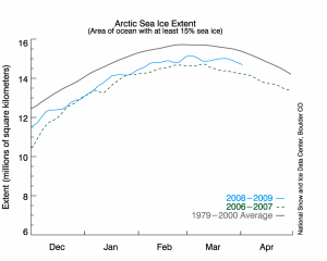 Arctic sea ice extent from: National Snow and Ice Data Center