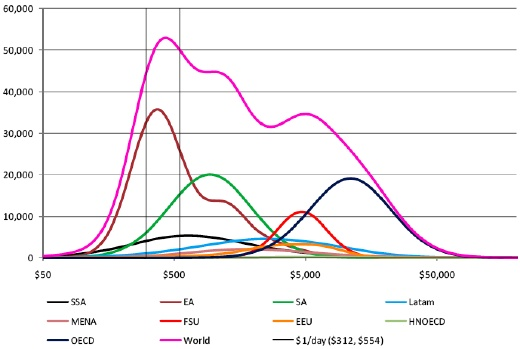 Figure 19: World Distribution of Income by Region, 1970