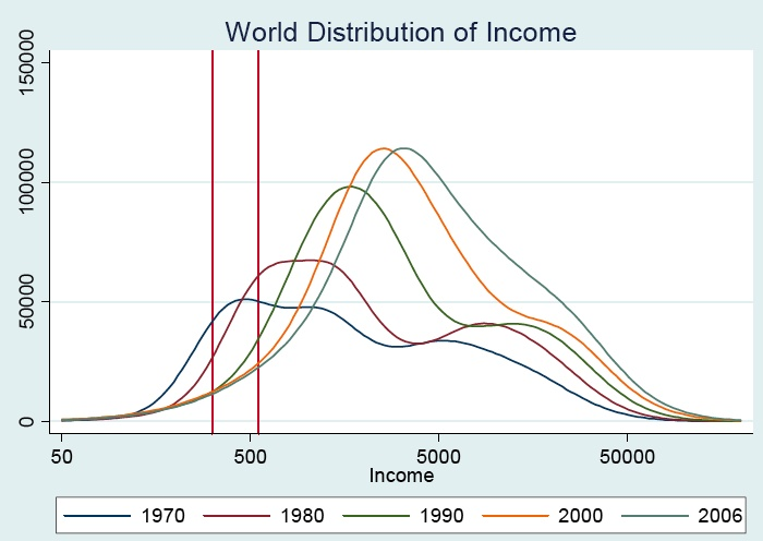 World distirbution of income 1970-2006 (Pinkovskiy & Sala-i-Martin 2009)