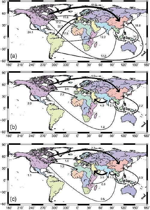 Fig. 4. World map of virtual water exports. (a) Total virtual water exports (flows exceeding 10 km3 yr−1 are shown); (b) flows of virtual water exports originating from blue (irrigation) water (flows exceeding 1.0 km3 yr−1 are shown); and (c) virtual water exports originating from nonrenewable and nonlocal blue water (flows exceeding 0.5 km3 yr−1 are shown).