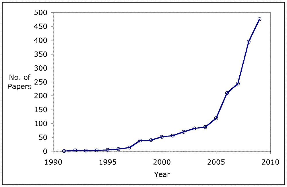 Growth in number of papers on ecosystem services since 1990
