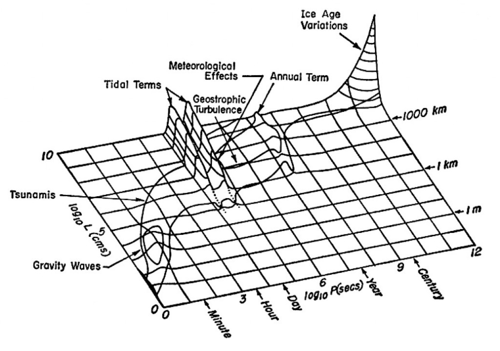 The first Stommel plot. From Stommel, H. (1963). Varieties of oceanographic experience. Science, 139(3555), 572-576.
