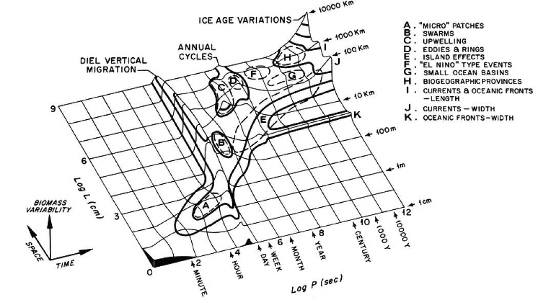 A History Of Stommel Diagrams Resilience Science