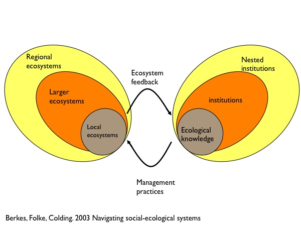 Conceptualizing social ecological systems resilience science there are many other conceptual diagrams of social ecological systems and id welcome any comments that point to other papers that have particularly ccuart Gallery