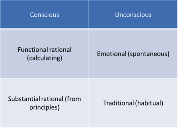 Weber's typology of rationality.  Table by Wijnand Boonstra.